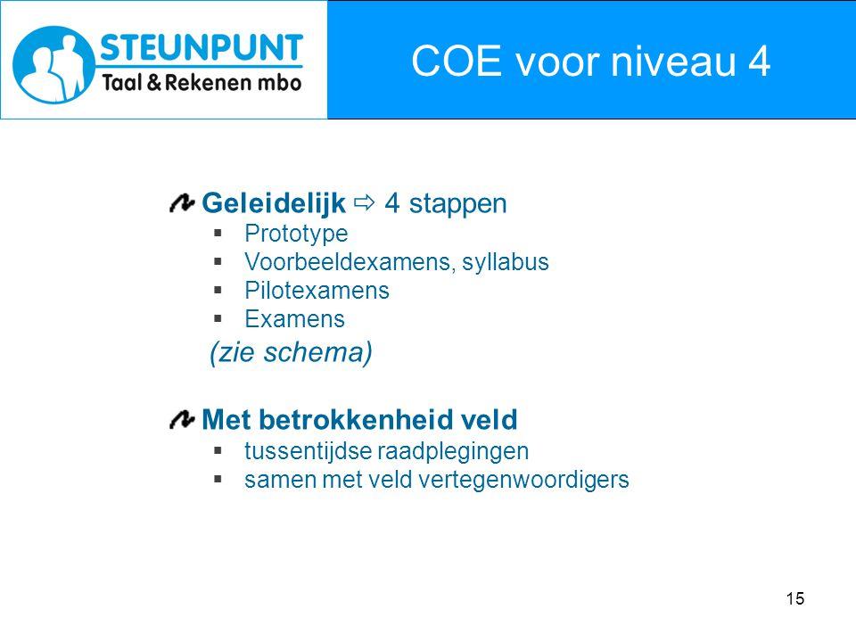 15 COE voor niveau 4 Geleidelijk  4 stappen  Prototype  Voorbeeldexamens, syllabus  Pilotexamens  Examens (zie schema) Met betrokkenheid veld  t