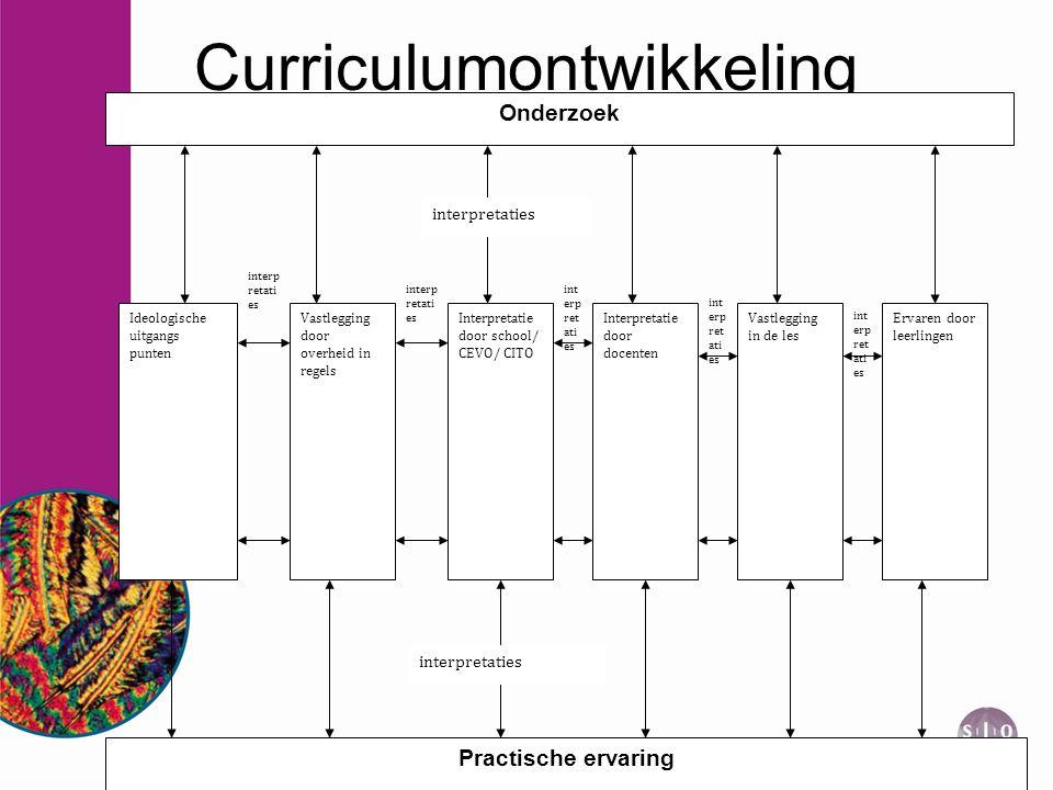 Curriculumontwikkeling Ideologische uitgangs punten Vastlegging in de les Vastlegging door overheid in regels Interpretatie door school/ CEVO/ CITO In