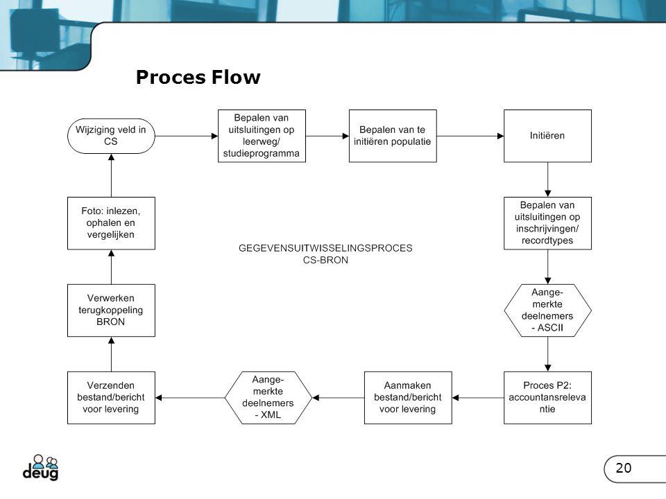 Proces Flow 20