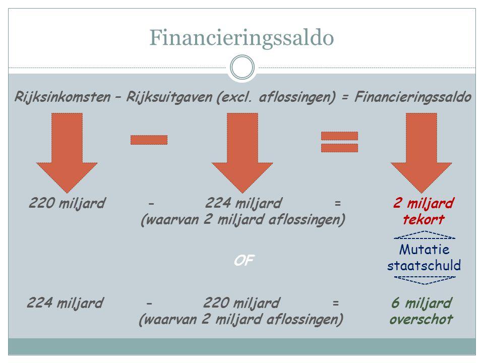 Financieringssaldo Rijksinkomsten – Rijksuitgaven (excl. aflossingen) = Financieringssaldo 220 miljard224 miljard (waarvan 2 miljard aflossingen) 2 mi