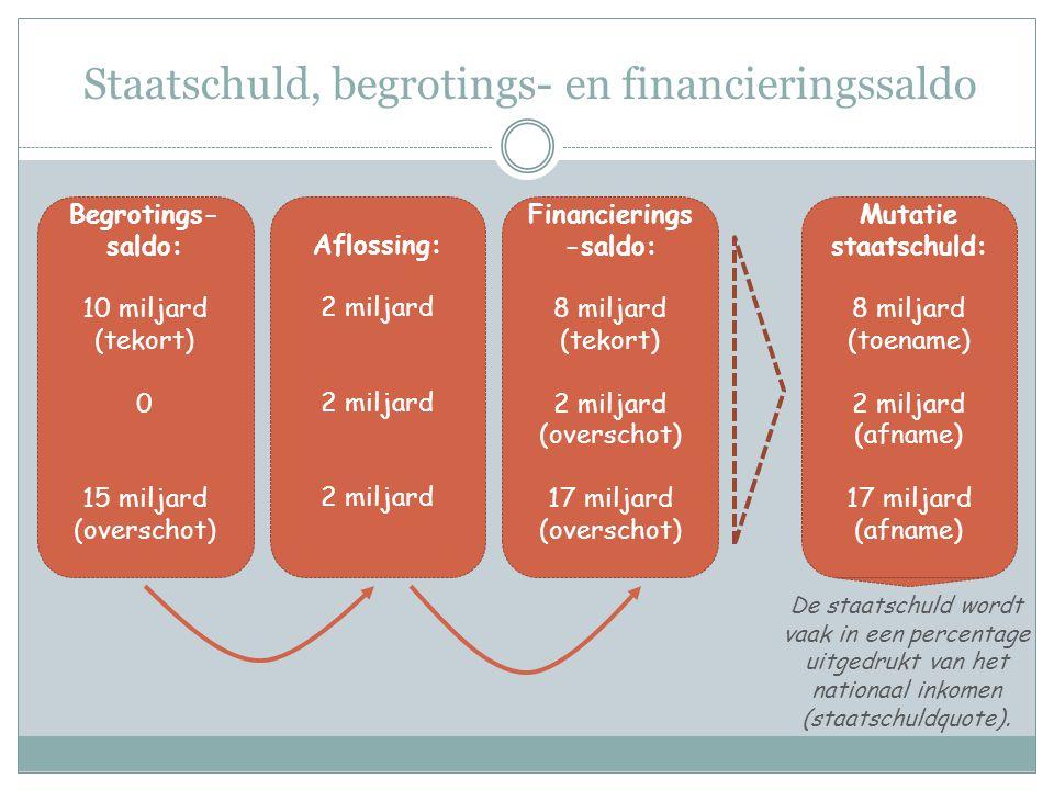 Staatschuld, begrotings- en financieringssaldo Begrotings- saldo: 10 miljard (tekort) 0 15 miljard (overschot) Financierings -saldo: 8 miljard (tekort