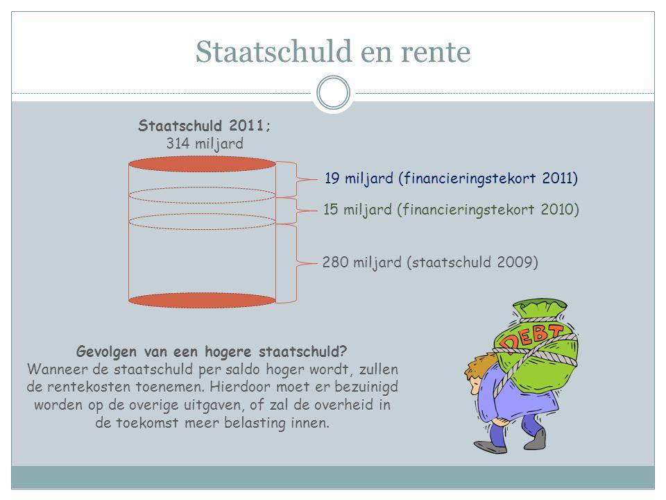 Staatschuld en rente 280 miljard (staatschuld 2009) 15 miljard (financieringstekort 2010) 19 miljard (financieringstekort 2011) Staatschuld 2011; 314