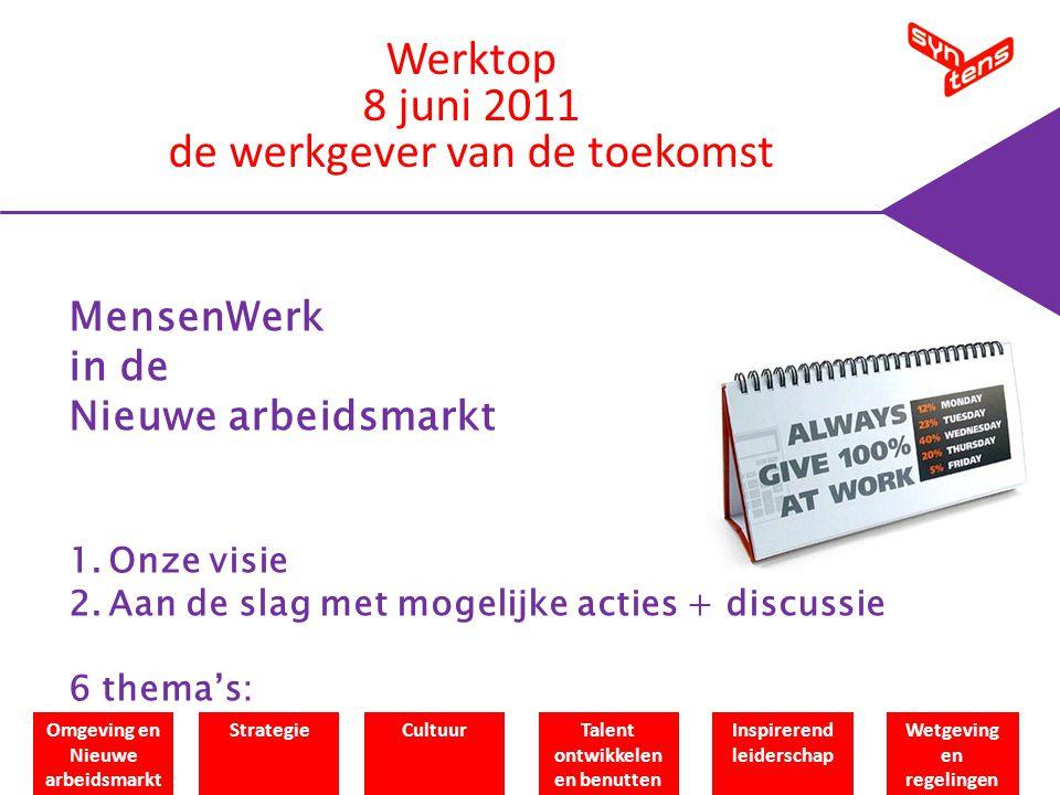 MensenWerk in de Nieuwe arbeidsmarkt 1.Onze visie 2.Aan de slag met mogelijke acties + discussie 6 thema's: Omgeving en Nieuwe arbeidsmarkt StrategieCultuurTalent ontwikkelen en benutten Inspirerend leiderschap Wetgeving en regelingen Werktop 8 juni 2011 de werkgever van de toekomst