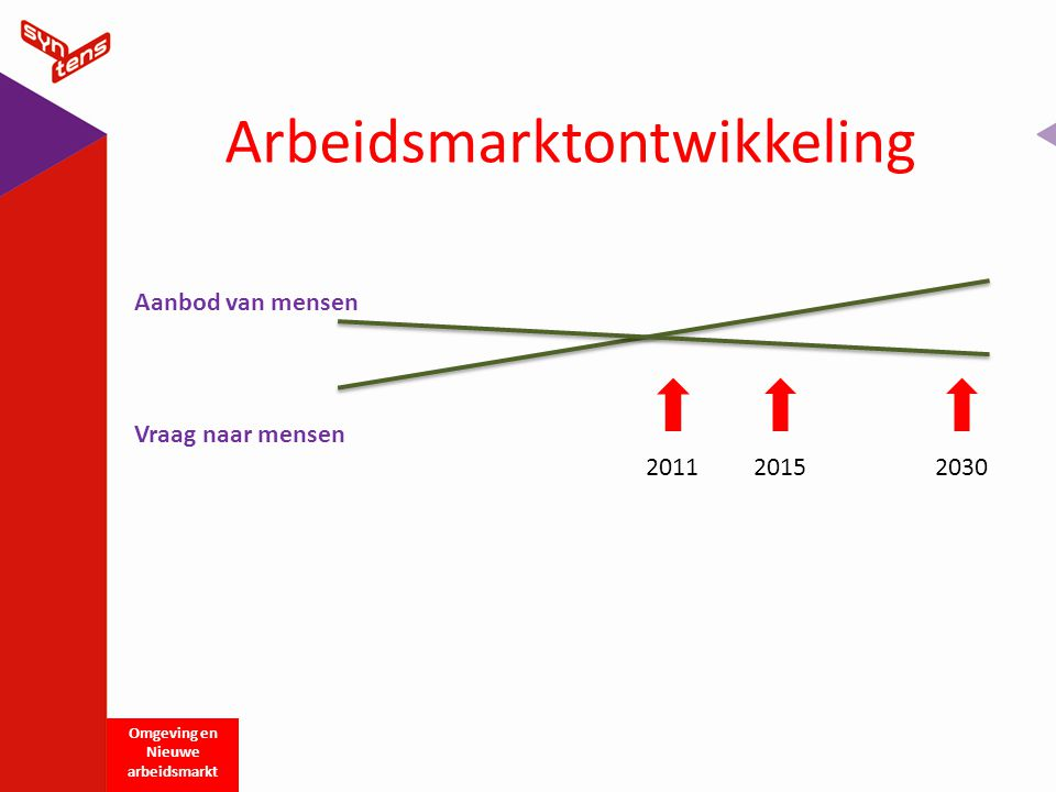 Arbeidsmarktontwikkeling Omgeving en Nieuwe arbeidsmarkt Vraag naar mensen Aanbod van mensen 201120152030