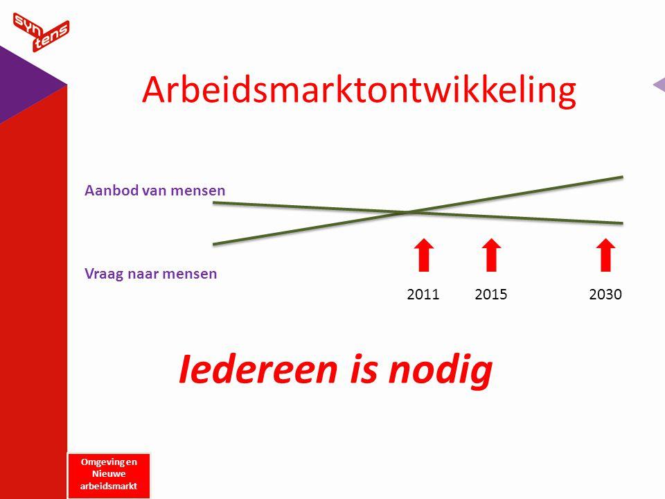 Arbeidsmarktontwikkeling Vraag naar mensen Aanbod van mensen 201120152030 Iedereen is nodig Omgeving en Nieuwe arbeidsmarkt