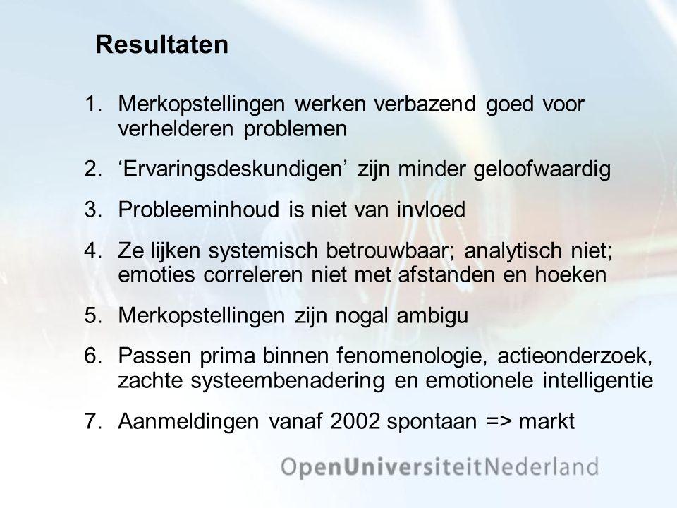 Resultaten 1.Merkopstellingen werken verbazend goed voor verhelderen problemen 2.'Ervaringsdeskundigen' zijn minder geloofwaardig 3.Probleeminhoud is niet van invloed 4.Ze lijken systemisch betrouwbaar; analytisch niet; emoties correleren niet met afstanden en hoeken 5.Merkopstellingen zijn nogal ambigu 6.Passen prima binnen fenomenologie, actieonderzoek, zachte systeembenadering en emotionele intelligentie 7.Aanmeldingen vanaf 2002 spontaan => markt