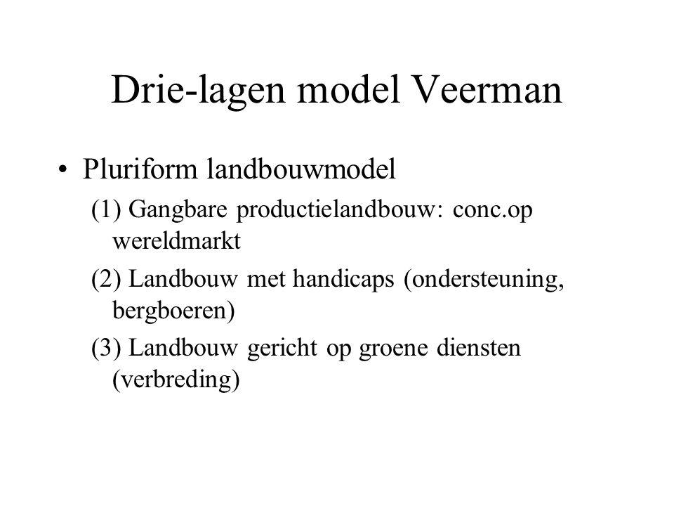 Drie-lagen model Veerman Pluriform landbouwmodel (1) Gangbare productielandbouw: conc.op wereldmarkt (2) Landbouw met handicaps (ondersteuning, bergboeren) (3) Landbouw gericht op groene diensten (verbreding)
