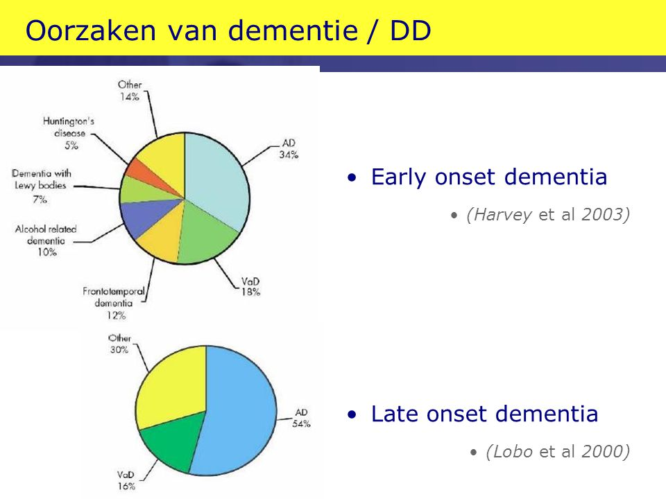 Oorzaken van dementie / DD Early onset dementia (Harvey et al 2003) Late onset dementia (Lobo et al 2000)