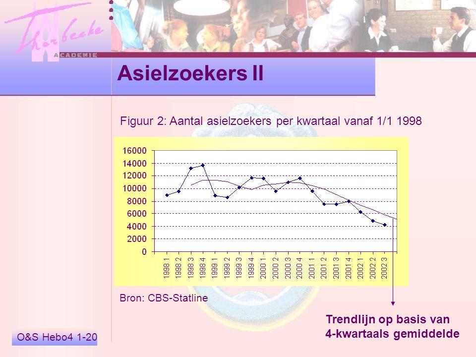 O&S Hebo4 1-20 Asielzoekers II Figuur 2: Aantal asielzoekers per kwartaal vanaf 1/1 1998 Bron: CBS-Statline Trendlijn op basis van 4-kwartaals gemidde