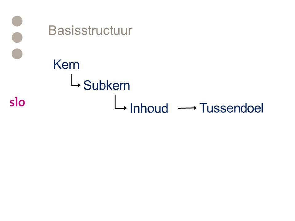Basisstructuur Kern Subkern Inhoud Tussendoel