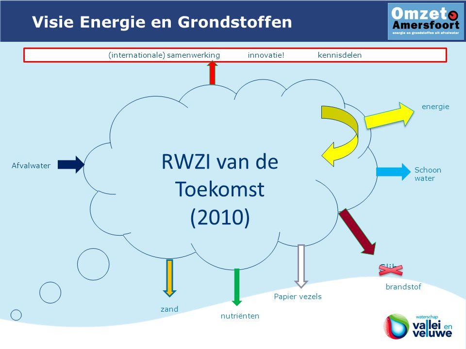 RWZI van de Toekomst (2010) (internationale) samenwerkinginnovatie!kennisdelen Afvalwater zand nutriënten Papier vezels Slib brandstof energie Schoon water Visie Energie en Grondstoffen