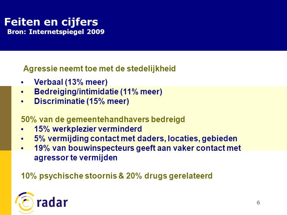 Feiten en cijfers (2) Agressie neemt toe met de stedelijkheid Verbaal (13% meer) Bedreiging/intimidatie (11% meer) Discriminatie (15% meer) 50% van de