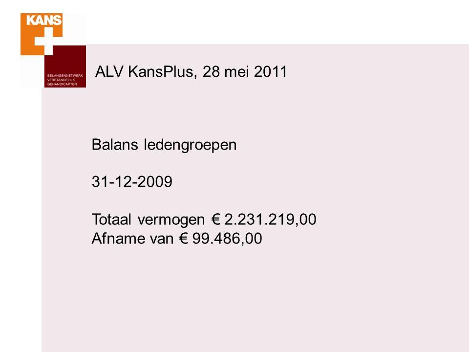 Balans ledengroepen 31-12-2009 Totaal vermogen € 2.231.219,00 Afname van € 99.486,00