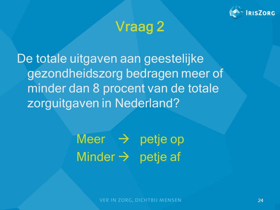 24 Vraag 2 De totale uitgaven aan geestelijke gezondheidszorg bedragen meer of minder dan 8 procent van de totale zorguitgaven in Nederland? Meer  pe