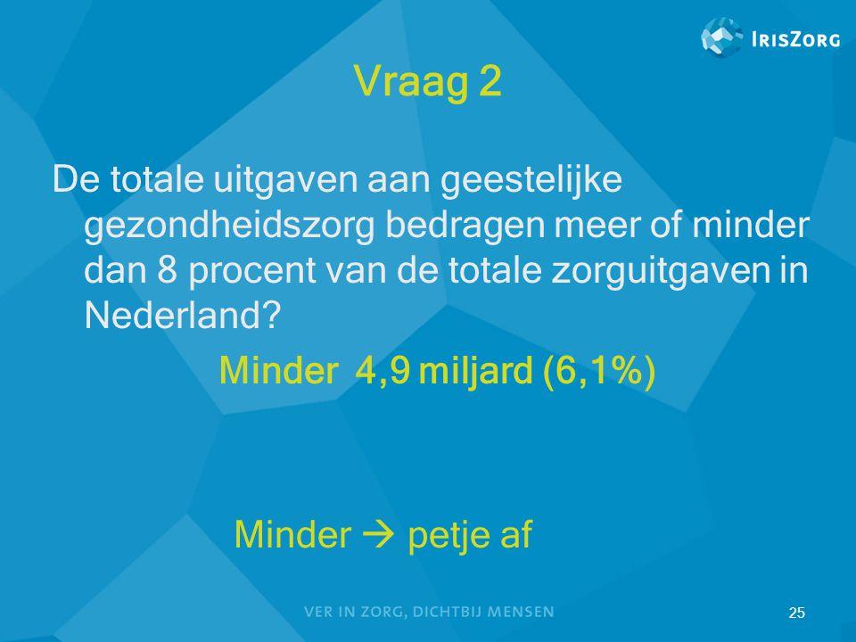 25 Vraag 2 De totale uitgaven aan geestelijke gezondheidszorg bedragen meer of minder dan 8 procent van de totale zorguitgaven in Nederland? Minder 4,