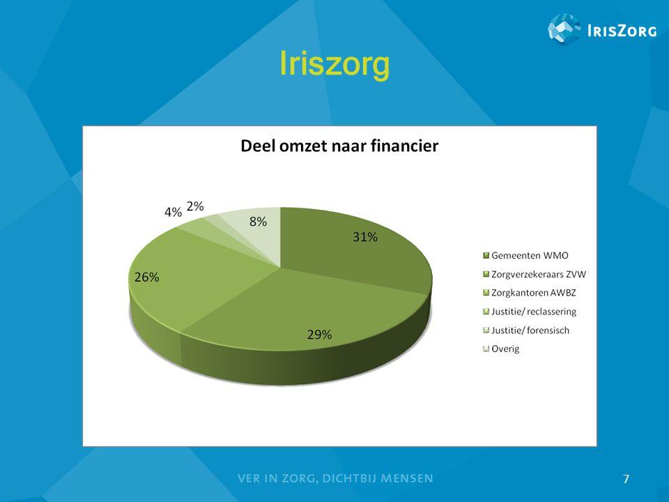 28 Vraag 4 Aan hoeveel instanties moet IrisZorg informatie aanleveren.