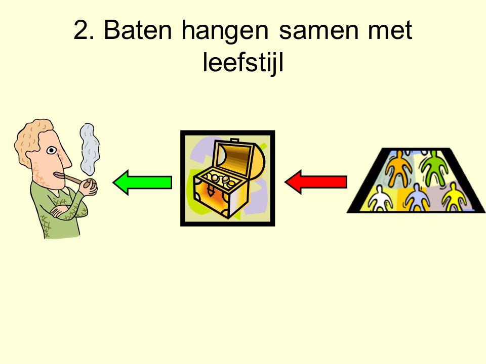 2. Baten hangen samen met leefstijl