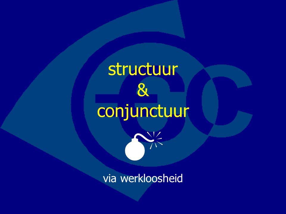 structuur & conjunctuur  via werkloosheid
