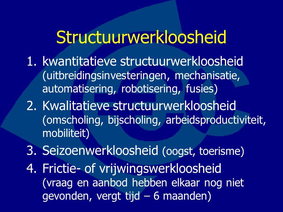 Structuurwerkloosheid 1.kwantitatieve structuurwerkloosheid (uitbreidingsinvesteringen, mechanisatie, automatisering, robotisering, fusies) 2.Kwalitat