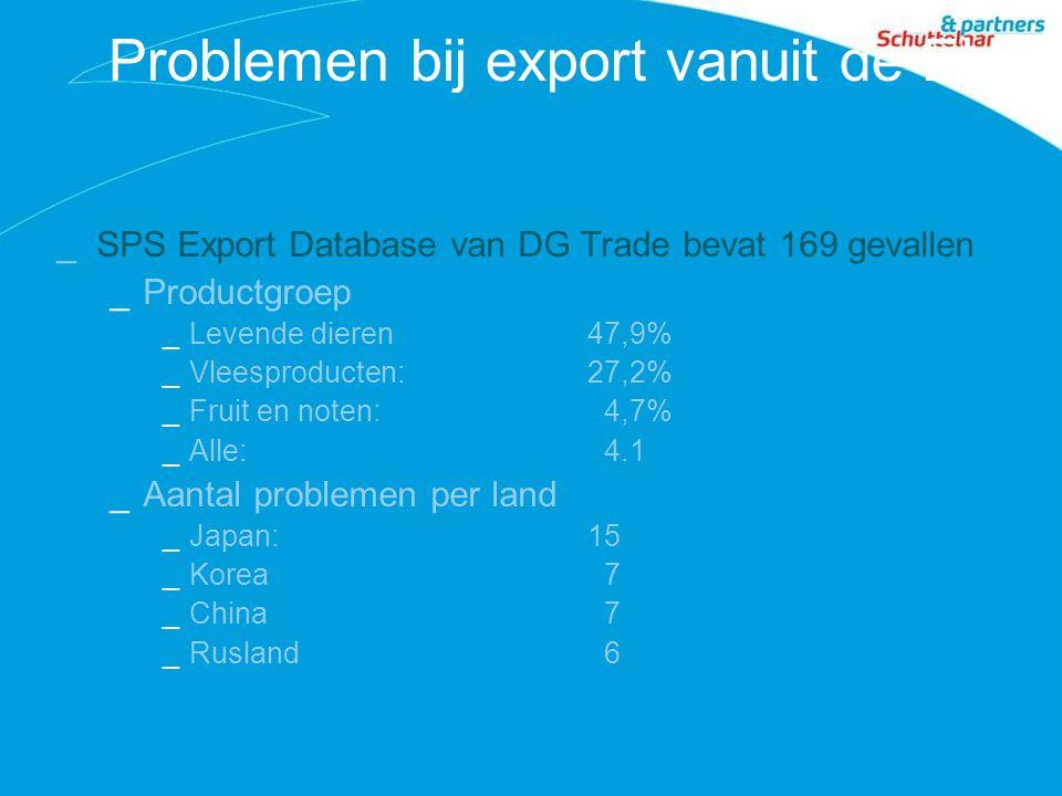 Problemen bij export vanuit de EU _SPS Export Database van DG Trade bevat 169 gevallen _Productgroep _Levende dieren47,9% _Vleesproducten: 27,2% _Fruit en noten: 4,7% _Alle: 4.1 _Aantal problemen per land _Japan:15 _Korea 7 _China 7 _Rusland 6