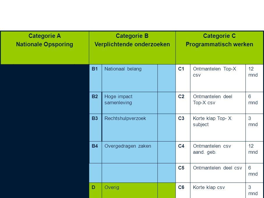 Indeling categorie zaken Categorie A Nationale Opsporing Categorie B Verplichtende onderzoeken Categorie C Programmatisch werken A1Op handen zijnde aa