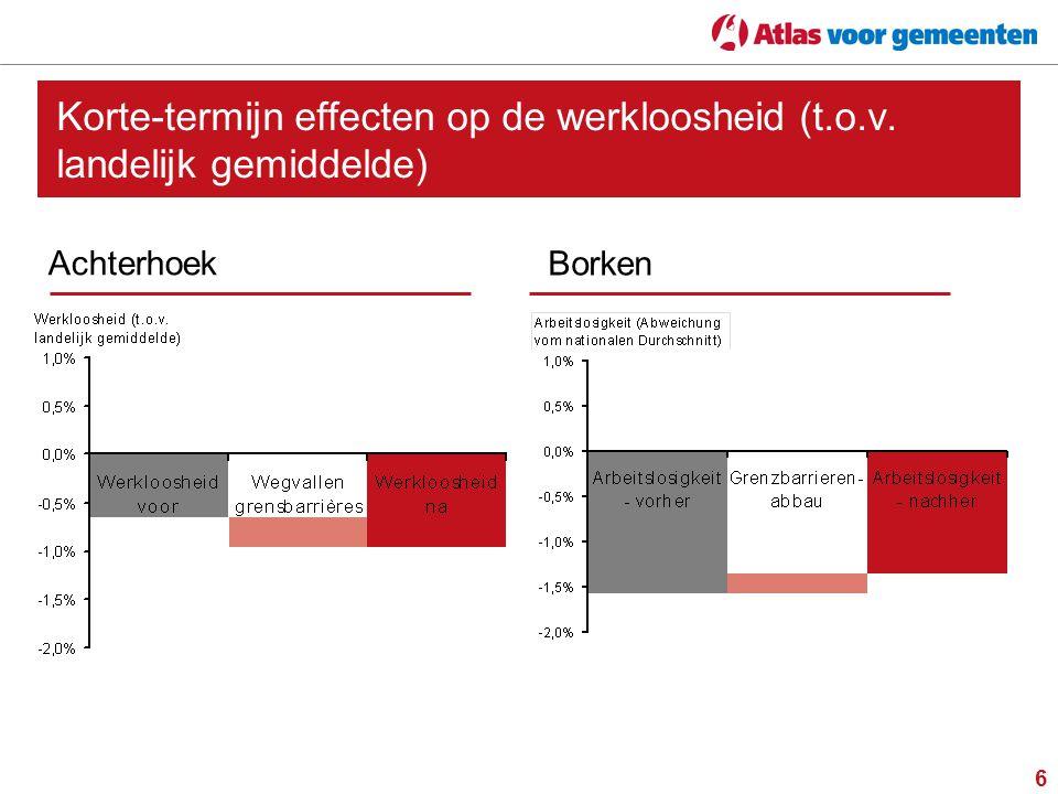 7 Lange-termijn effecten op de werkloosheid (t.o.v. landelijk gemiddelde) Achterhoek Borken