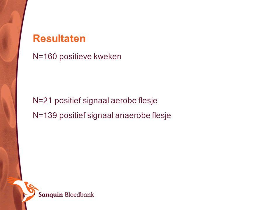 N=160 positieve kweken N=21 positief signaal aerobe flesje N=139 positief signaal anaerobe flesje