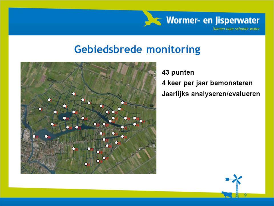 9 Gebiedsbrede monitoring 43 punten 4 keer per jaar bemonsteren Jaarlijks analyseren/evalueren