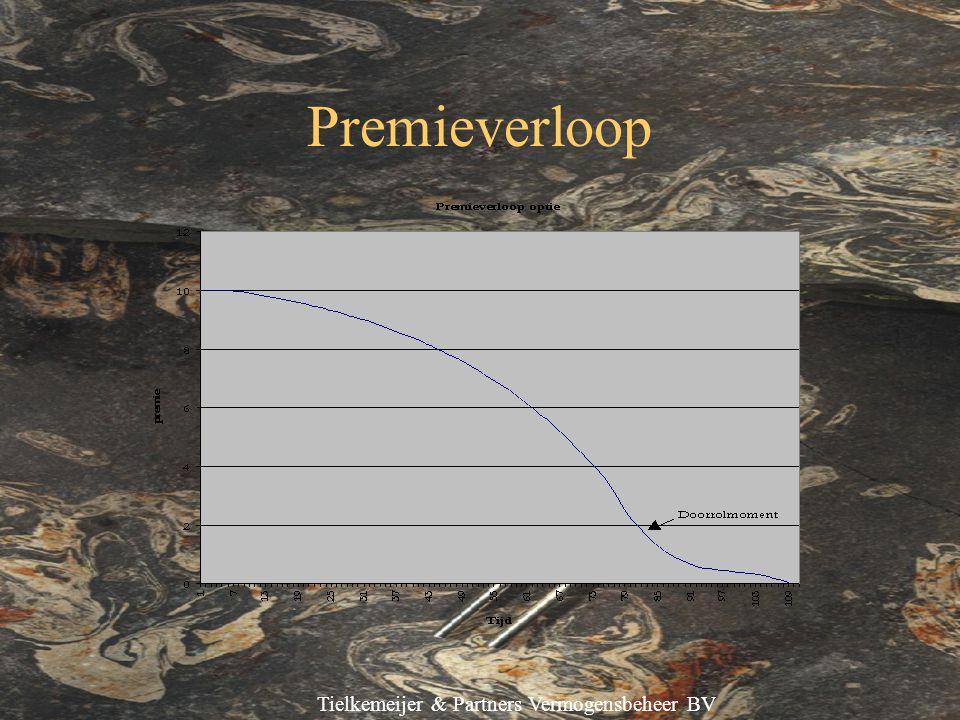 Tielkemeijer & Partners Vermogensbeheer BV Premieverloop