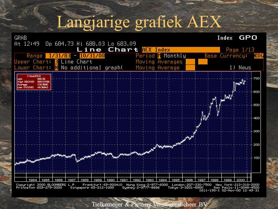 Tielkemeijer & Partners Vermogensbeheer BV Langjarige grafiek AEX