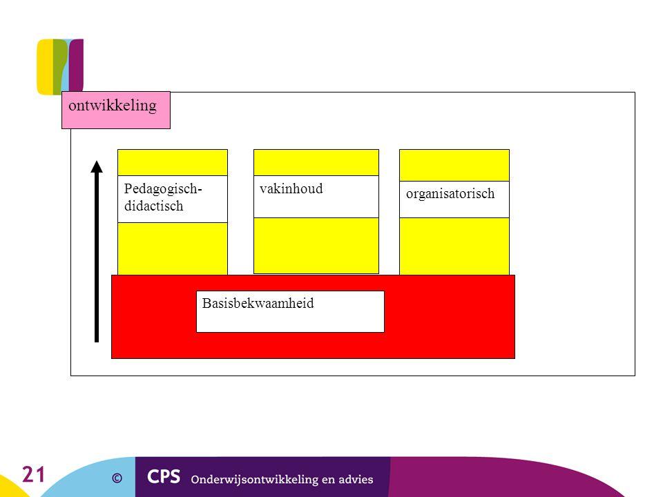 21 Basisbekwaamheid ontwikkeling Pedagogisch- didactisch vakinhoud organisatorisch