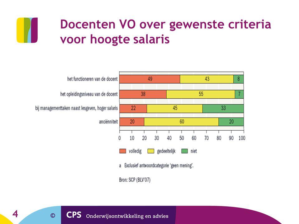 4 Docenten VO over gewenste criteria voor hoogte salaris