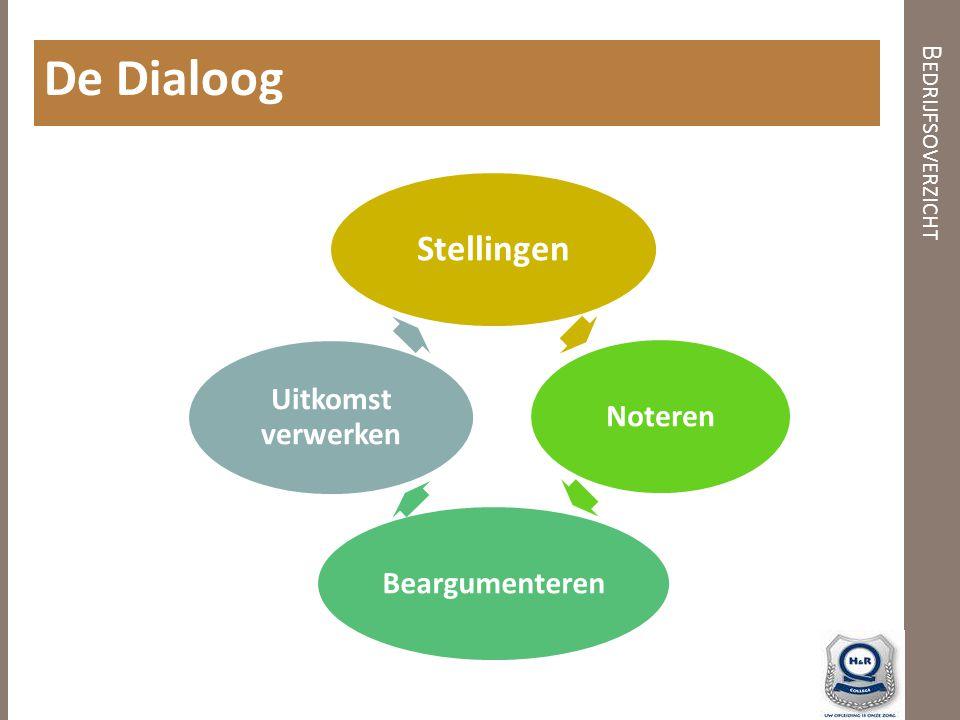 B EDRIJFSOVERZICHT De Dialoog Stellingen NoterenBeargumenteren Uitkomst verwerken