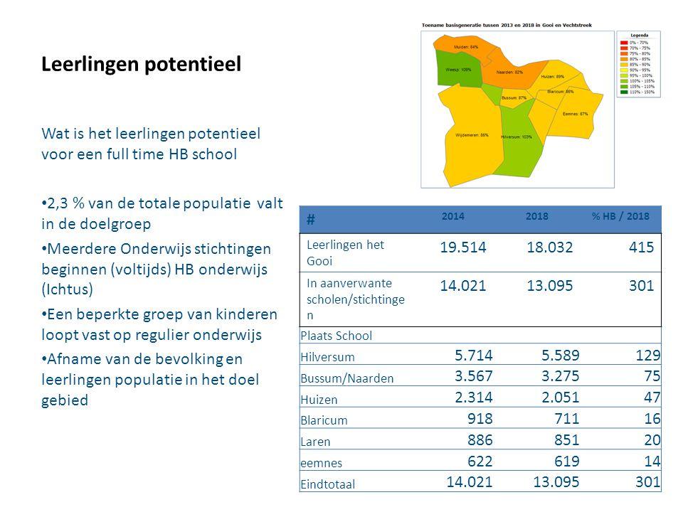 Leerlingen potentieel Wat is het leerlingen potentieel voor een full time HB school 2,3 % van de totale populatie valt in de doelgroep Meerdere Onderw
