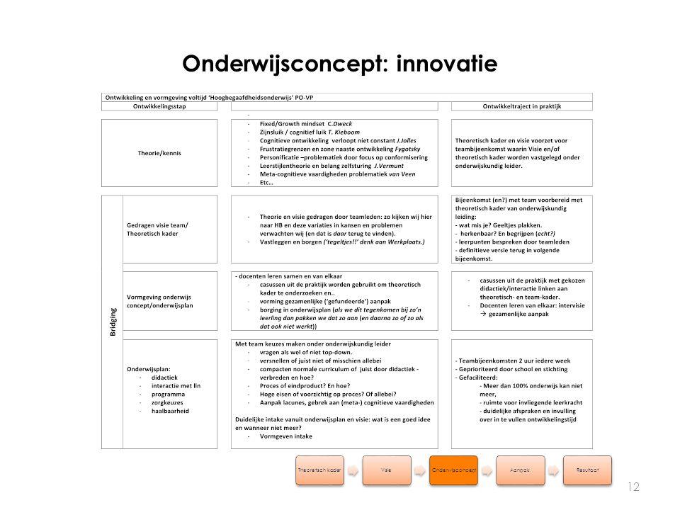Onderwijsconcept: innovatie 12 Theoretisch kaderVisieOnderwijsconceptAanpakResultaat