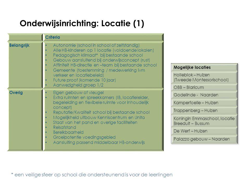 Onderwijsinrichting: Locatie (1) Criteria Belangrijk Autonomie (school in school of zelfstandig) Alle HB-kinderen op 1 locatie (voldoende lokalen) Ped