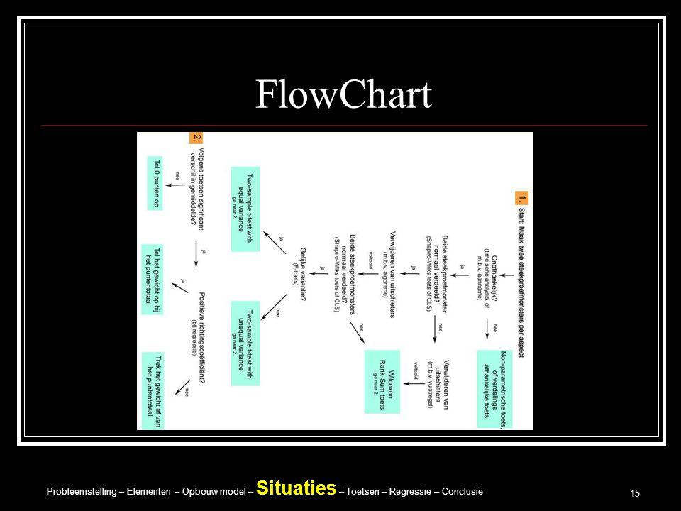 Probleemstelling – Elementen – Opbouw model – Situaties – Toetsen – Regressie – Conclusie 15 FlowChart