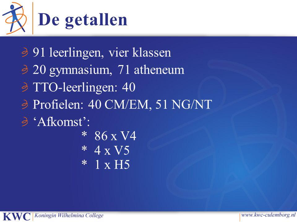 De getallen 91 leerlingen, vier klassen 20 gymnasium, 71 atheneum TTO-leerlingen: 40 Profielen: 40 CM/EM, 51 NG/NT 'Afkomst': * 86 x V4 * 4 x V5 * 1 x H5