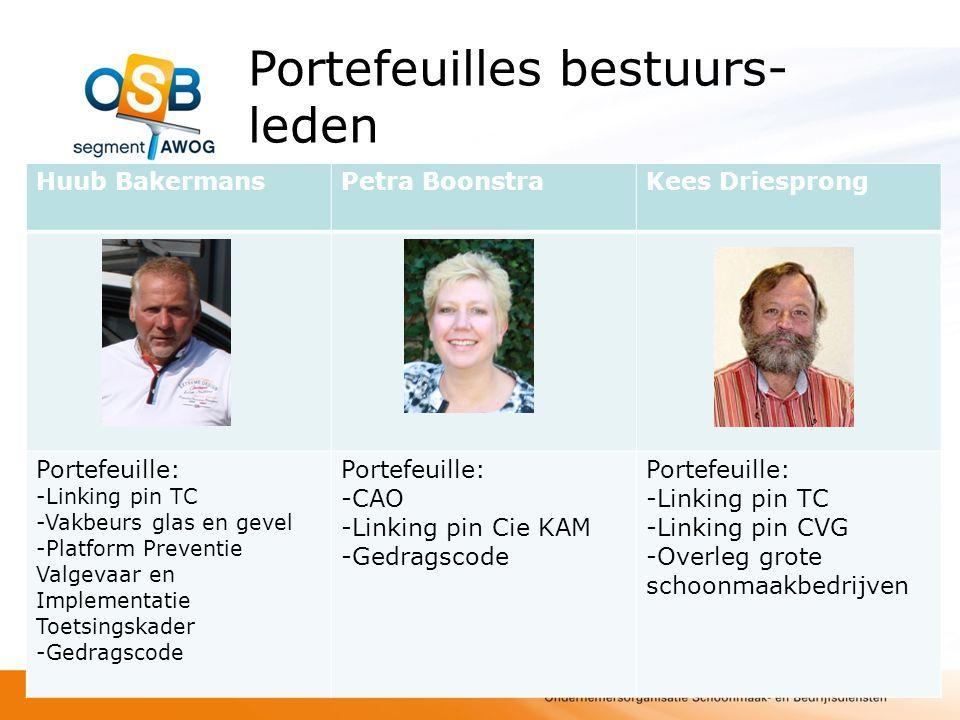 Portefeuilles bestuurs- leden Karin van EltenPeter van Gogh Herman van Kimmenade Portefeuille: -Keurmerk G&G -Gedragscode Portefeuille: -Vakbeurs glas en gevel -Keurmerk G&G Portefeuille: -Nog in overleg
