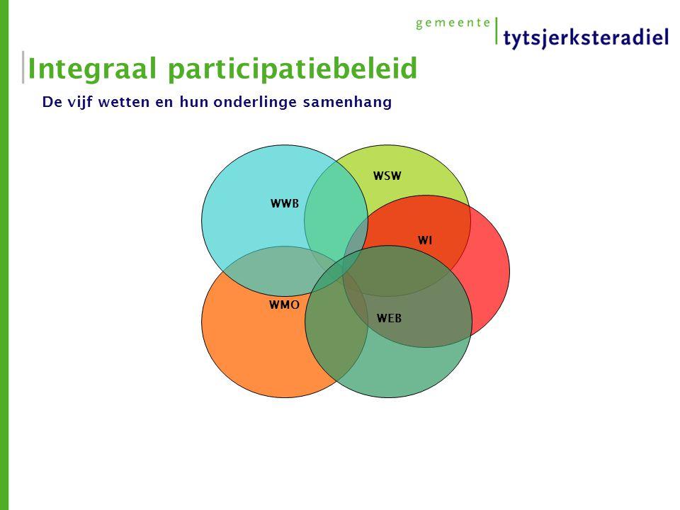 Integraal participatiebeleid De vijf wetten en hun onderlinge samenhang WSW WMO WI WWB WEB
