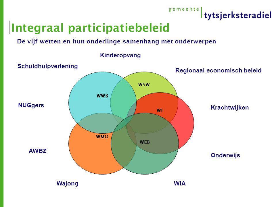 Integraal participatiebeleid De vijf wetten en hun onderlinge samenhang met onderwerpen WSW WMO WI WWB WEB Kinderopvang Regionaal economisch beleid Kr