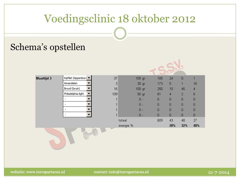 Schema's opstellen 21-7-2014 website: www.tssvspartacus.nl contact: info@tssvspartacus.nl Voedingsclinic 18 oktober 2012