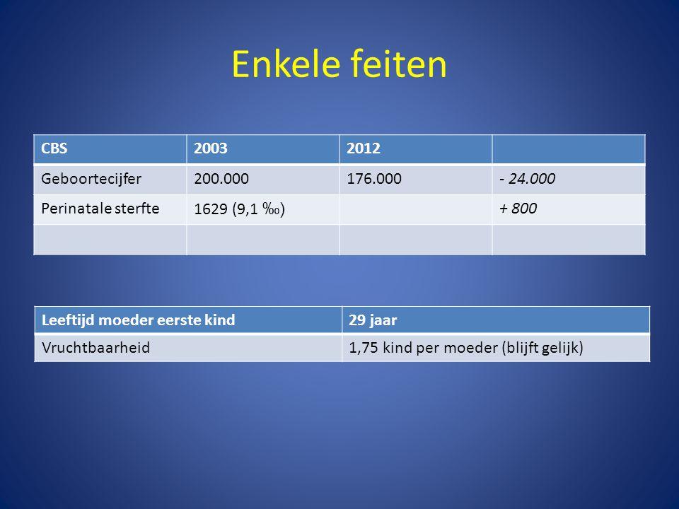 Enkele feiten CBS20032012 Geboortecijfer200.000176.000- 24.000 Perinatale sterfte1629 (9,1 ‰) + 800 Leeftijd moeder eerste kind29 jaar Vruchtbaarheid1