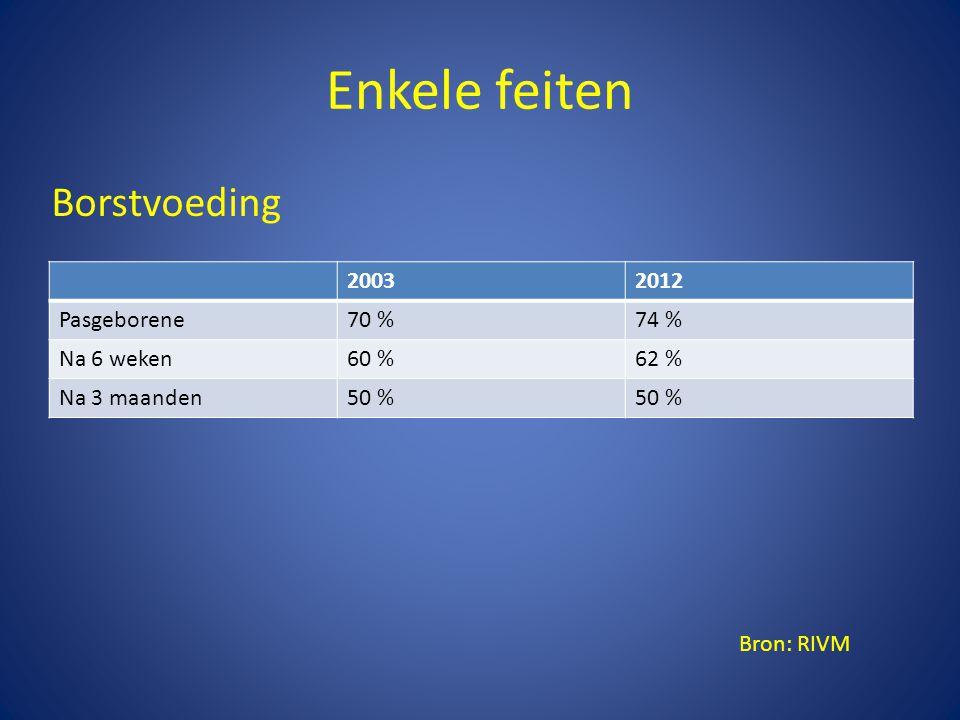 Enkele feiten 20032012 Pasgeborene70 %74 % Na 6 weken60 %62 % Na 3 maanden50 % Borstvoeding Bron: RIVM