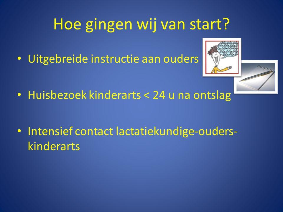 Hoe gingen wij van start? Uitgebreide instructie aan ouders Huisbezoek kinderarts < 24 u na ontslag Intensief contact lactatiekundige-ouders- kinderar