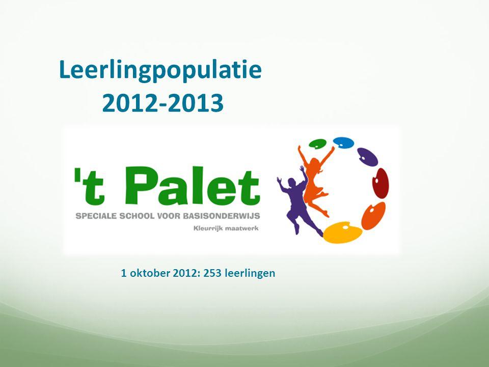 Leerlingpopulatie 2012-2013 1 oktober 2012: 253 leerlingen