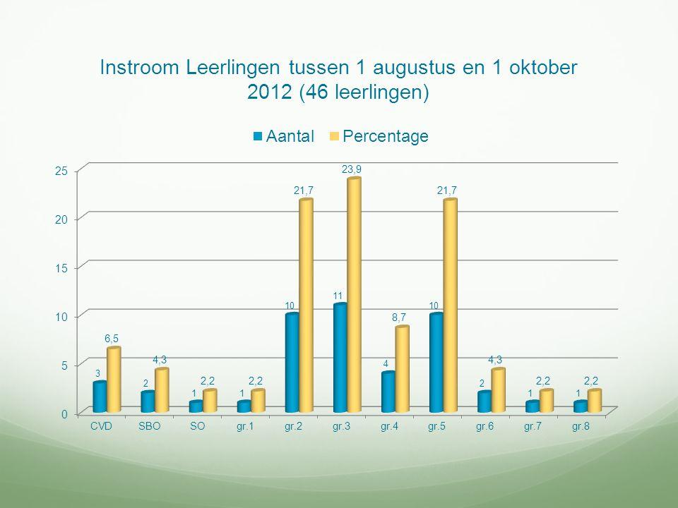 Instroom Leerlingen tussen 1 augustus en 1 oktober 2012 (46 leerlingen)