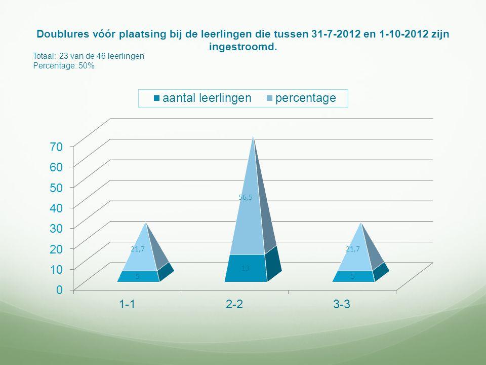 Doublures vóór plaatsing bij de leerlingen die tussen 31-7-2012 en 1-10-2012 zijn ingestroomd.