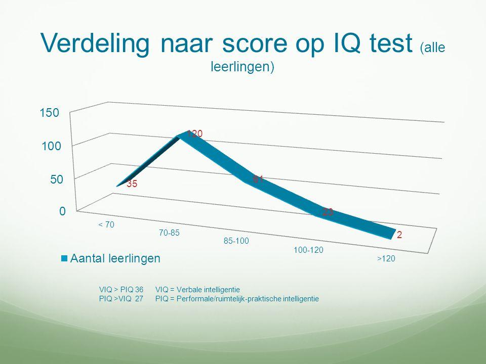Verdeling naar score op IQ test (alle leerlingen)