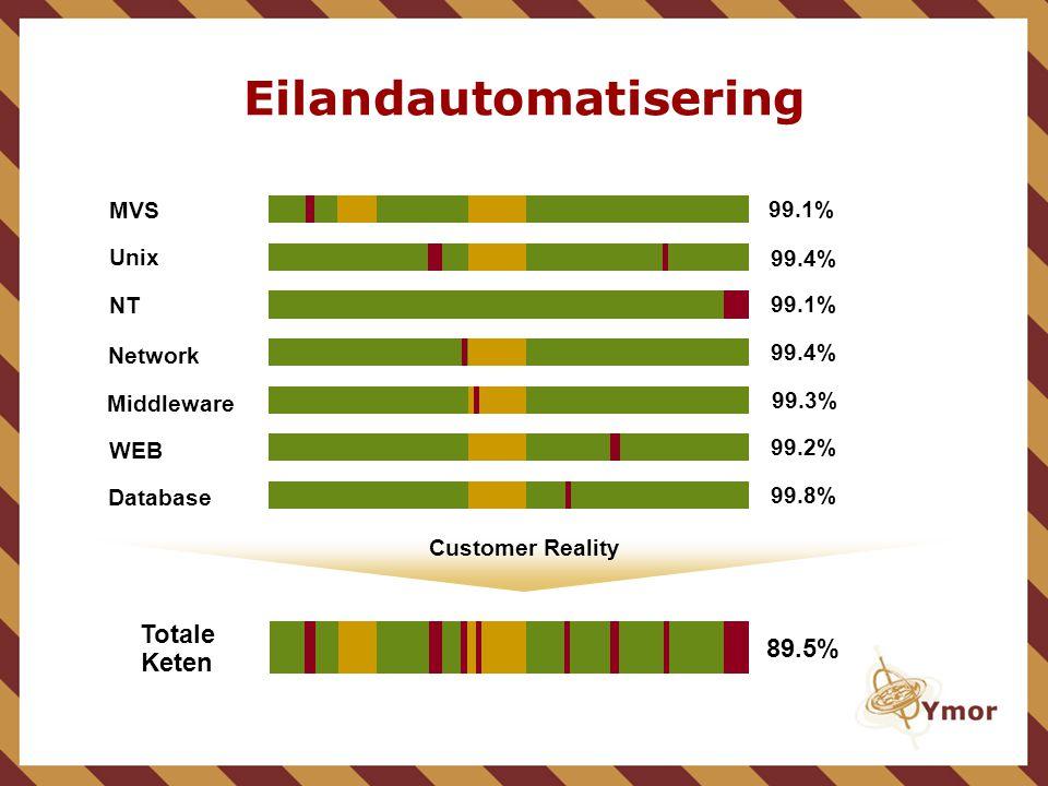 Eilandautomatisering Customer Reality Middleware Unix NT Network WEB 89.5% Totale Keten Database MVS 99.3% 99.1% 99.4% 99.2% 99.8% 99.1%